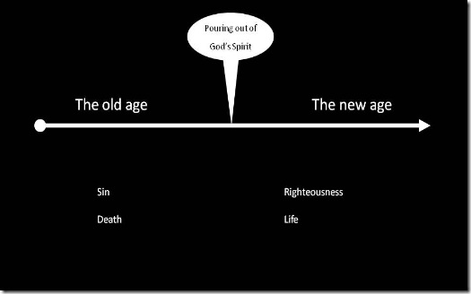 Prophetic view